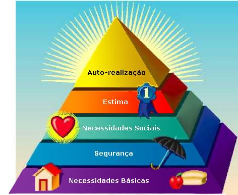 maslows-hierarchy1