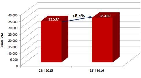 grafico crescimento setor de franquias 1