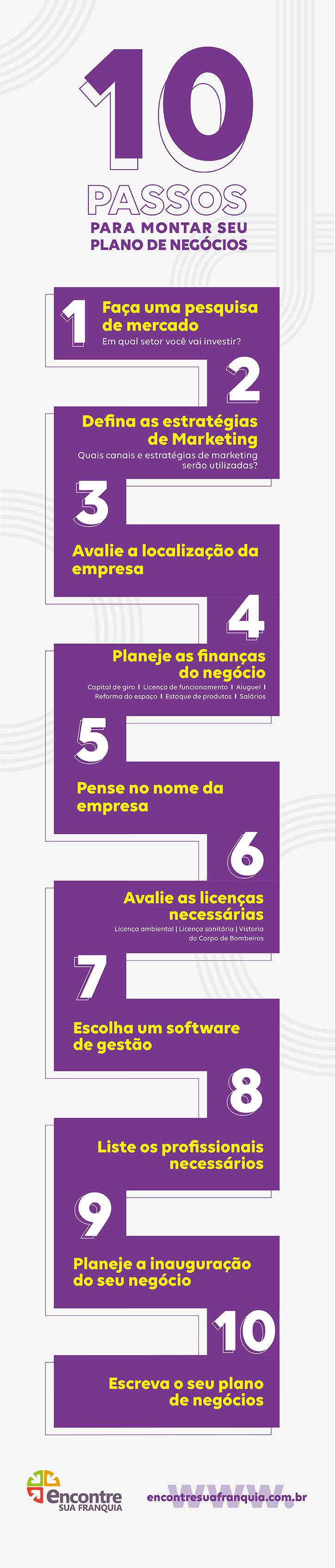 infografico plano de negocios