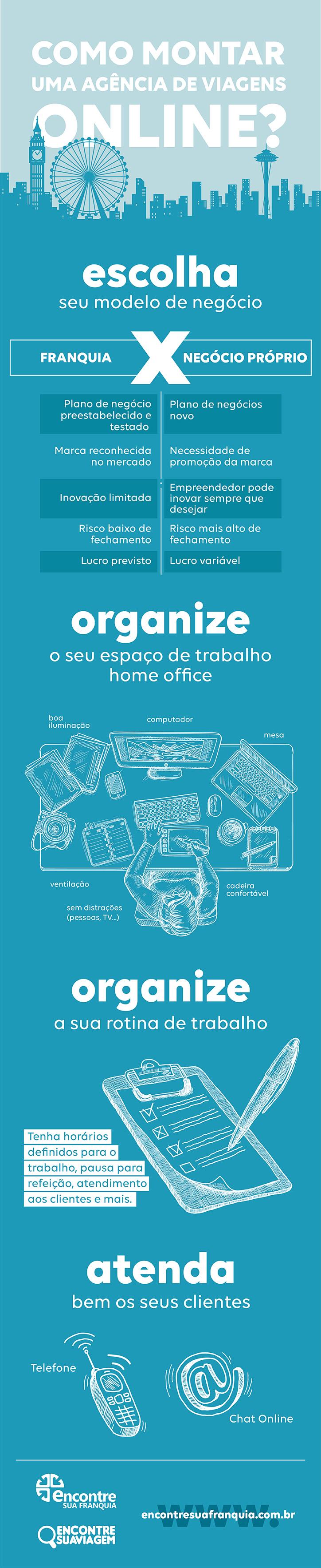 infografico agencia de viagens online