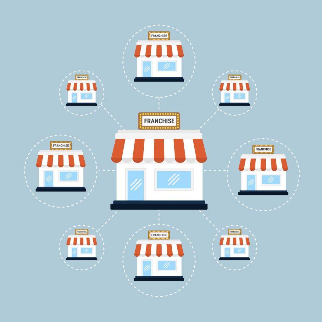 imagem ilustrativa franquia loja principal e unidades