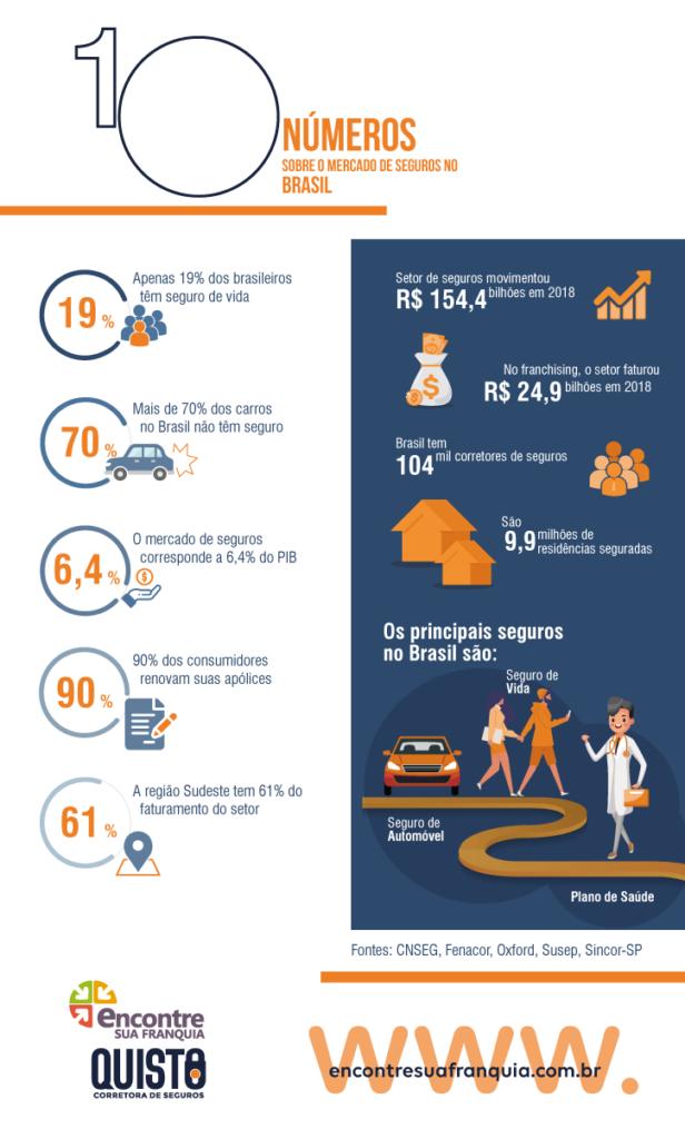 numeros do setor de franquias de corretoras de seguros
